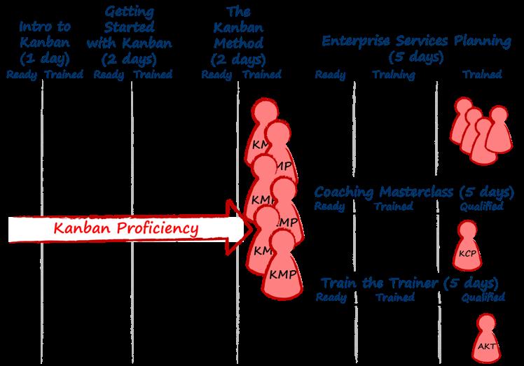 edu.kanban.com_training_roadmap